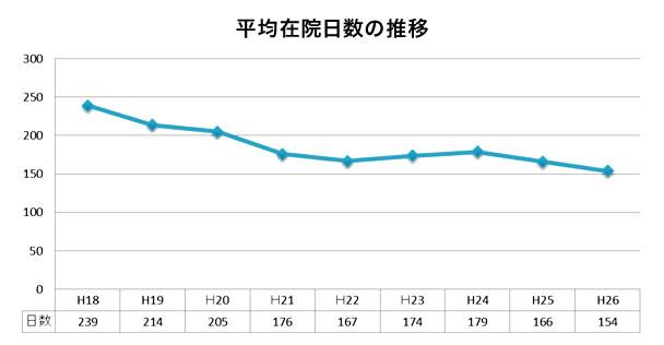 平均在院日数の推移