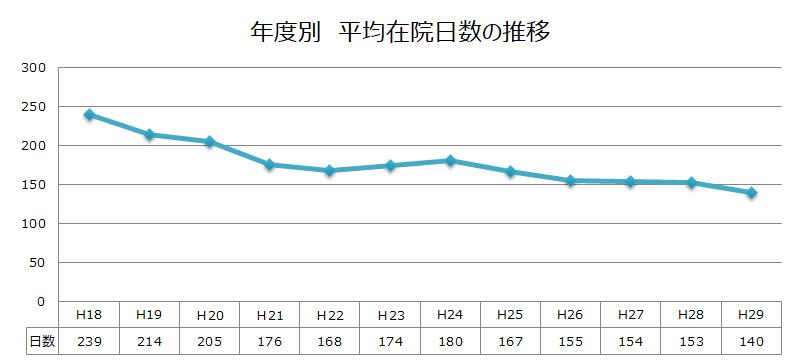年度別 平均在院日数の推移