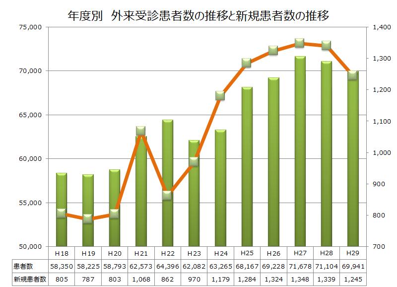 年度別 外来受診患者数の推移と新規患者数の推移